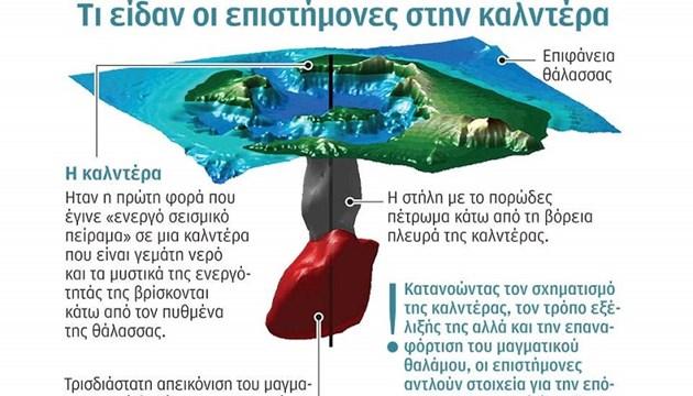 Η «αξονική τοµογραφία» του ηφαιστείου της Σαντορίνης